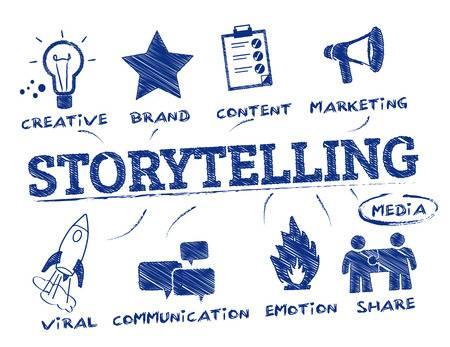 Référentiel de Storytelling